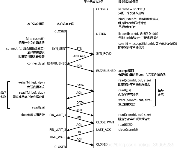 tcp协议网络程序流程图