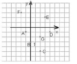 平面坐标系