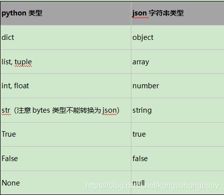 python类型json字符串类型dictobjectlist, tuplearrayint, floatnumberstr(注意bytes类型不能转换为json)stringTruetrueFalsefalseNonenull