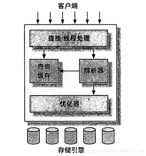 mysql服务器逻辑架构图