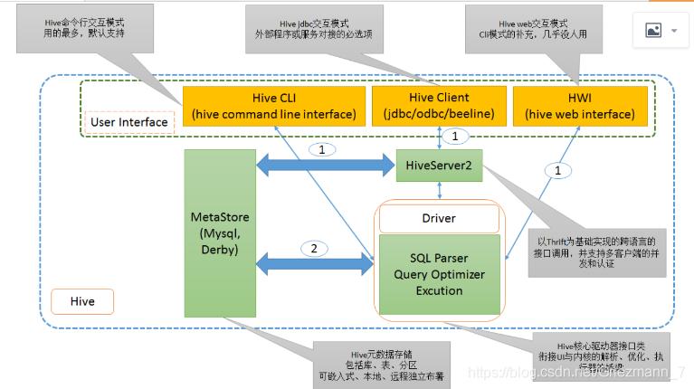 2-hadoop之数据仓库hive(二) hive架构设计原理
