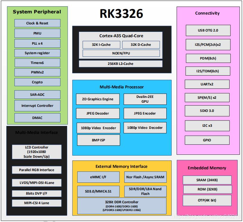 RK3326 Datasheet/规格书资料下载- szx940213的博客- CSDN博客