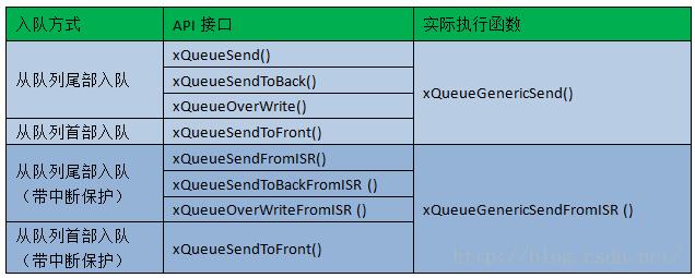 消息队列入队(发送)的API接口