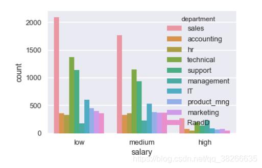 python数据分析新手入门课程学习——(三)使用matplotlib和