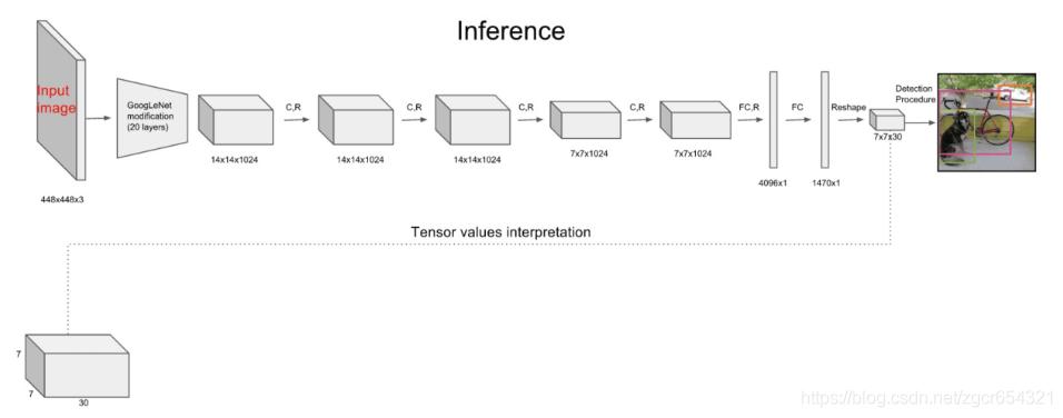 目標檢測演算法另一分支的發展(one stage檢測演算法):YOLO