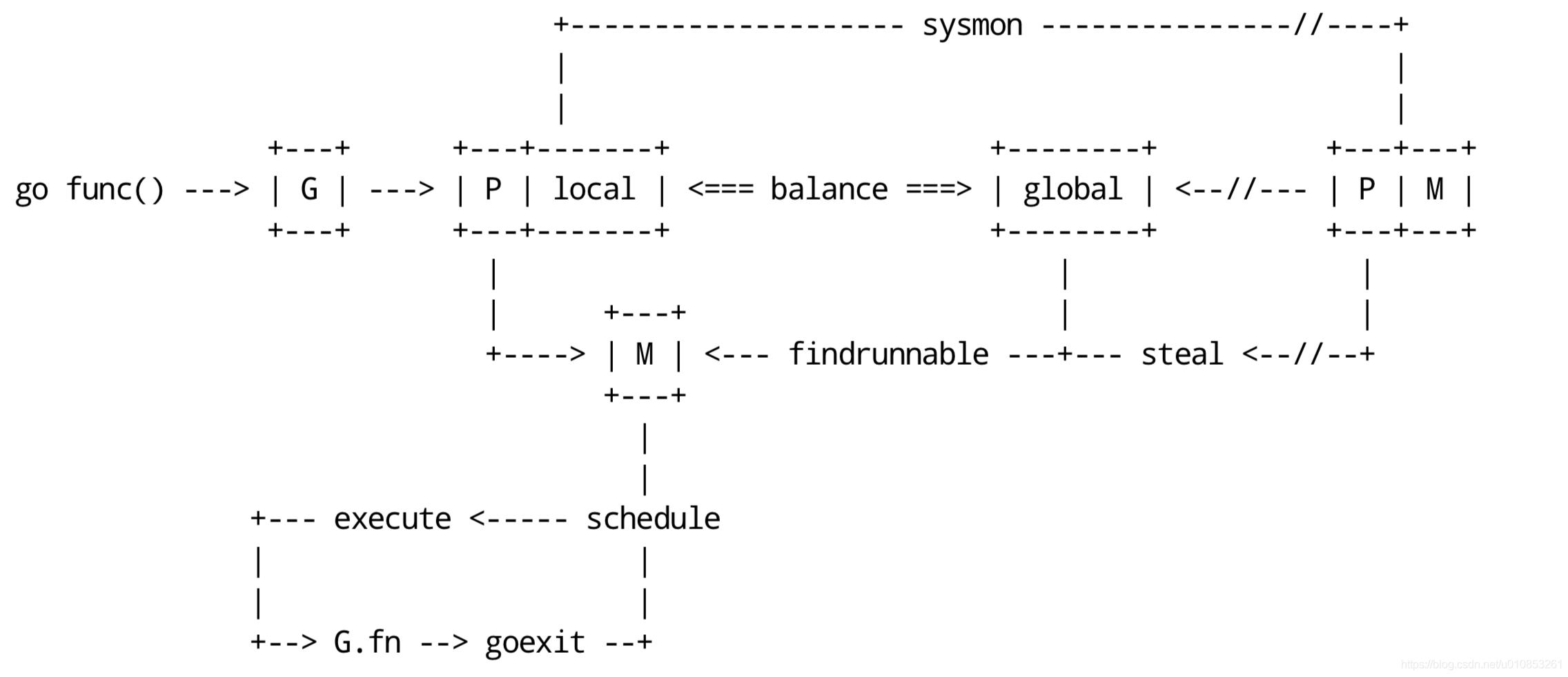 scheduler workflow