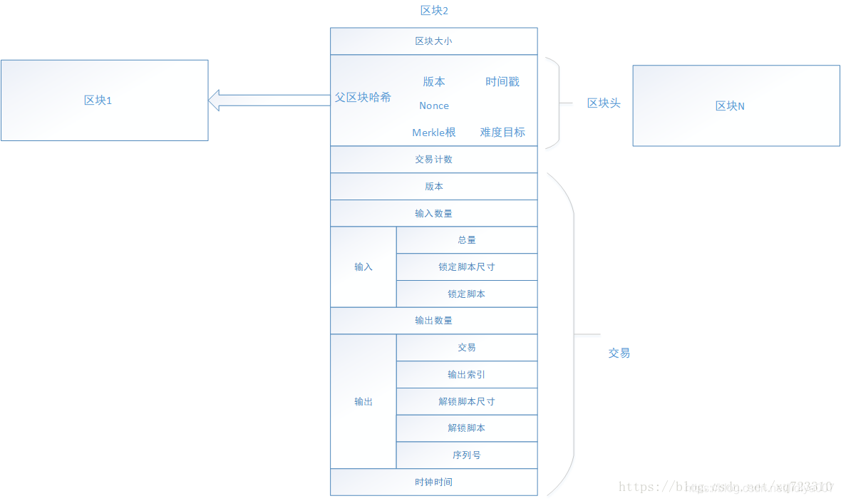 从技术角度简单解析什么是区块链-链体讯区块链网