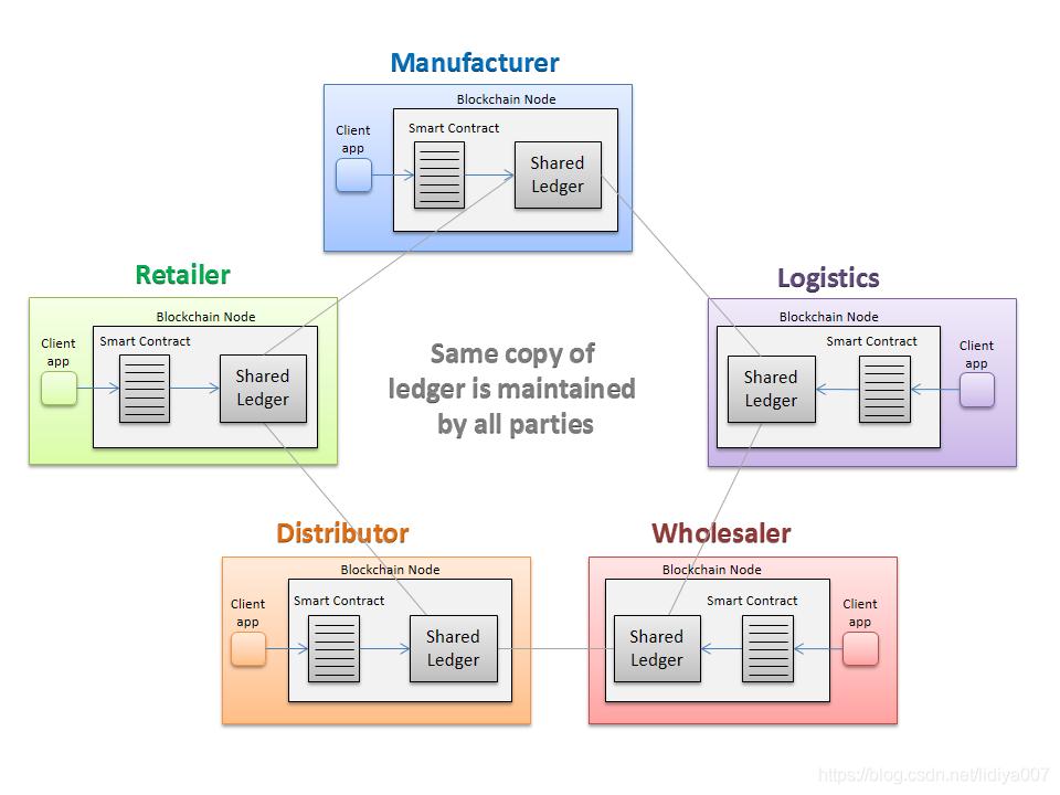 从技术角度简单解析什么是区块链-「链体科技」-链体讯区块链网