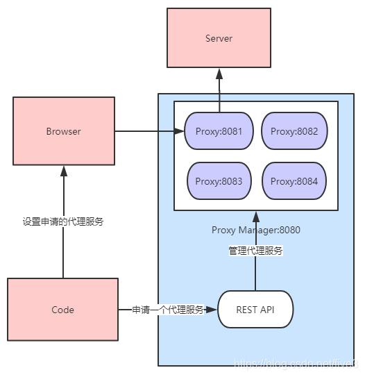 Selenium通过设置代理实现抓取HTTPS请求- 上帝De助手- CSDN博客