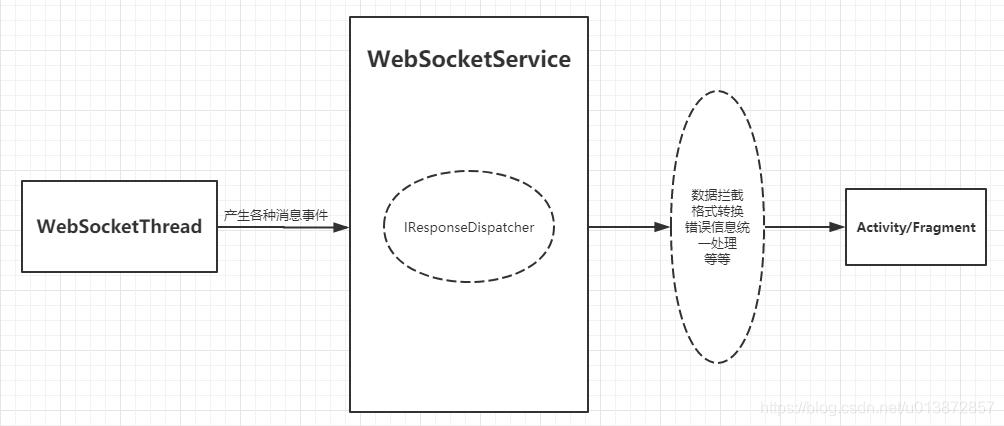 WebSocketService