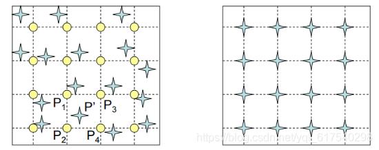 图像处理三:图像变形forward warping和inverse warping