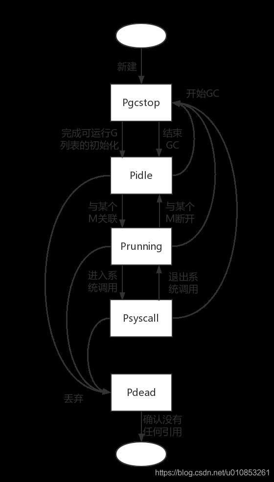 p_state_machine