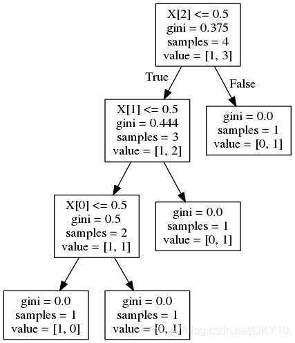 上面代码对应的决策树图示