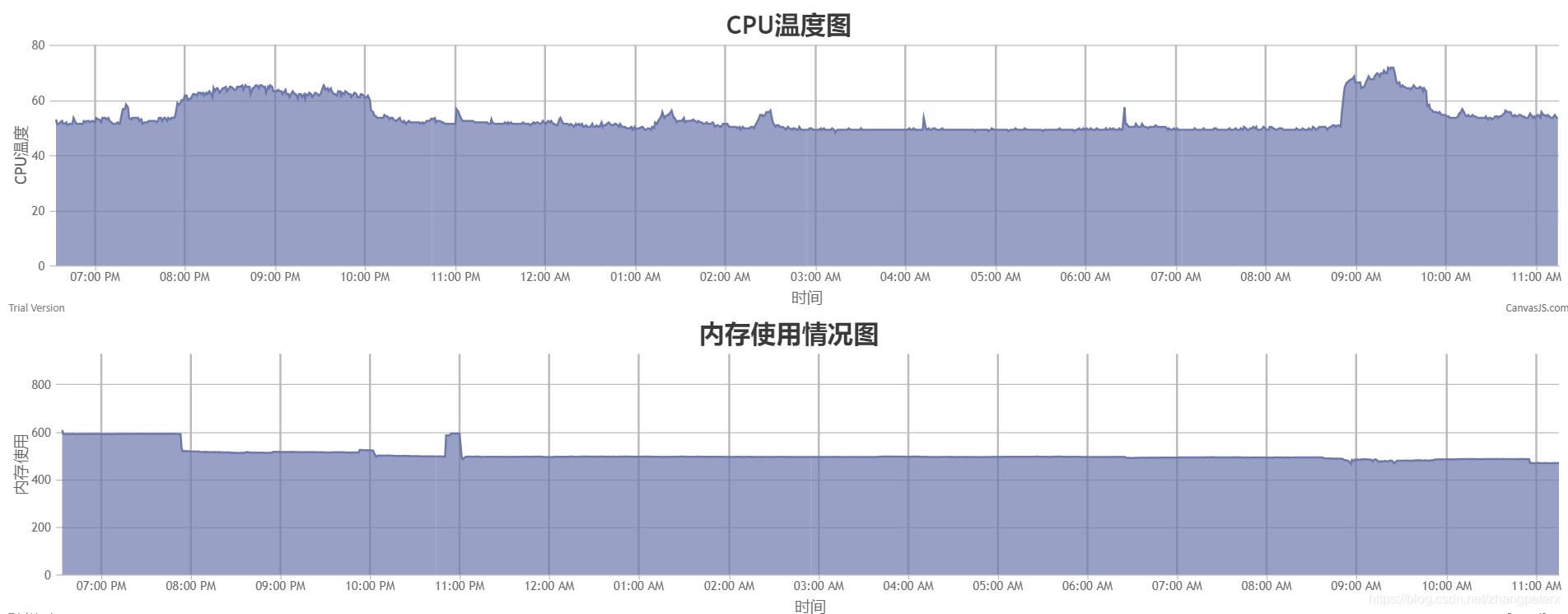打造自己的树莓派监控系统3--canvas js绘制数据- zhangpeterx的