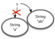 string类型更改值