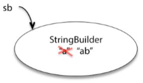 StringBuilder类型更改值