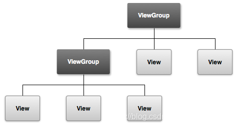 View&ViewGroup