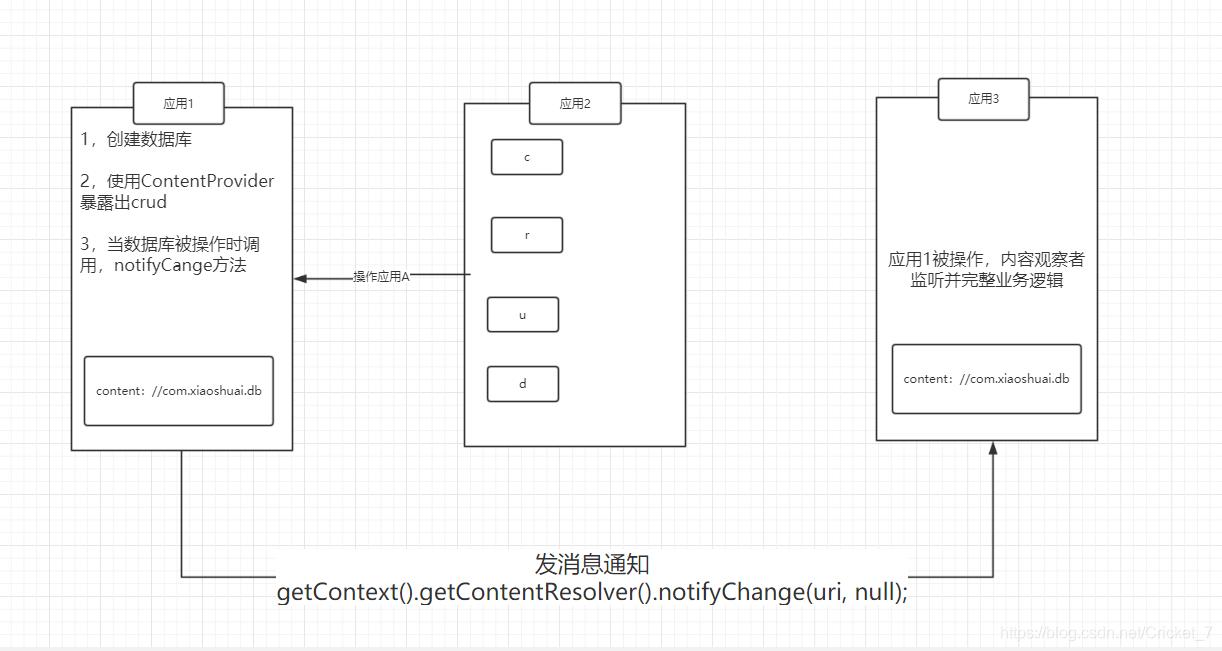Android ContentObserver ContentProvider ContentResolver 综合使用