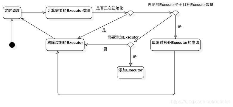 Executor的动态分配过程