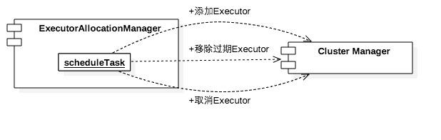 ExecutorAllocationManager与集群管理器之间的关系