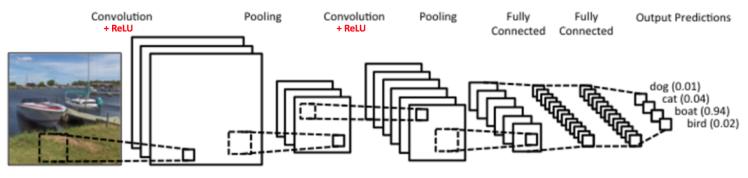 卷积神经网络结构