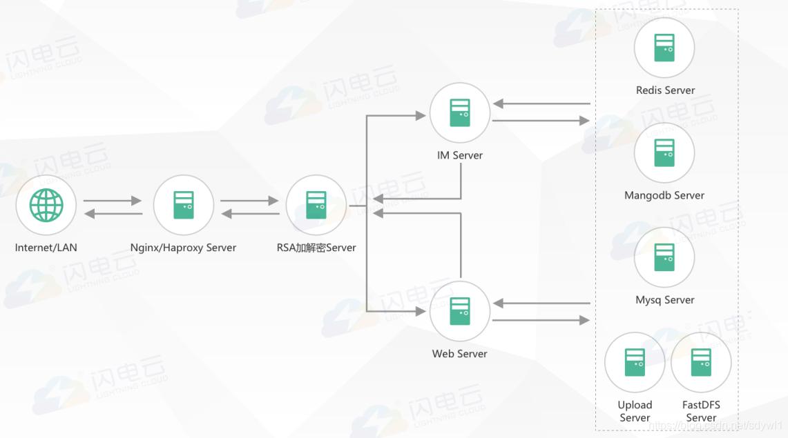 服务端框架图