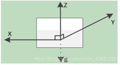 图1:芯片水平静置