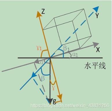 图3:重力加速度g在各轴上的分量