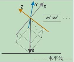 图4:重力加速度g在作为立方体的对角线