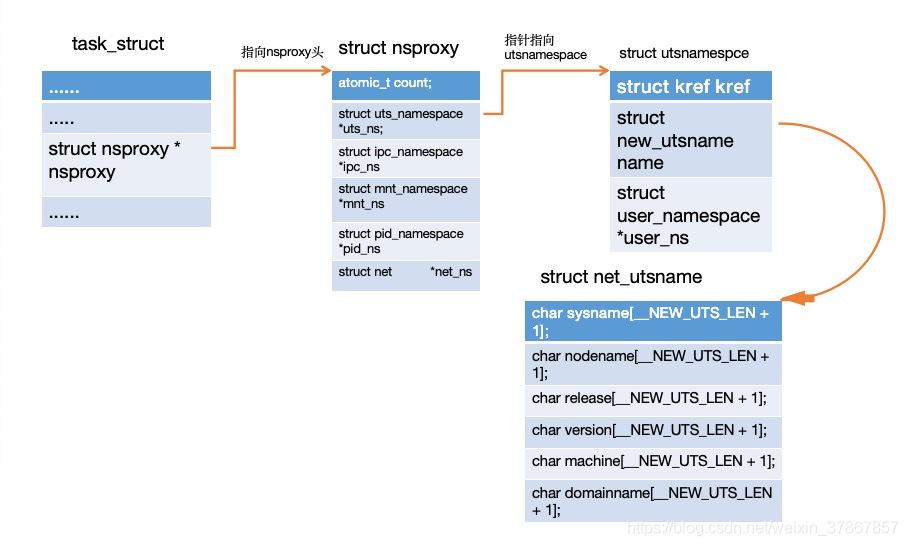task_struct结构指向utsnamespace结构的流程