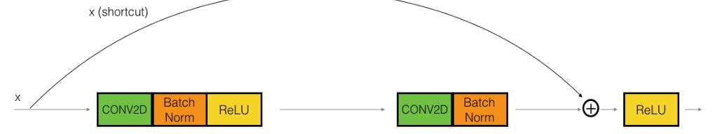 deep learning 吳恩達 第四課第二週 Residual Networks - v2