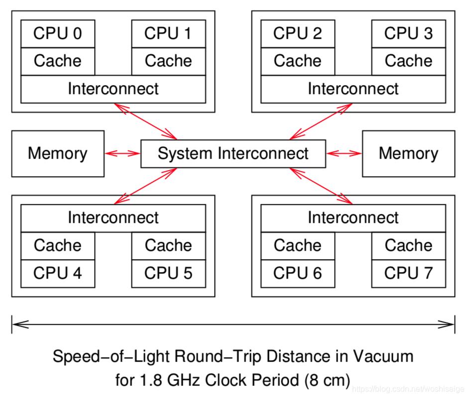 系统硬件体系结构