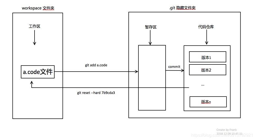 mac环境git分布式存储仓库与gitHub链接使用详解- FengziTianYu的