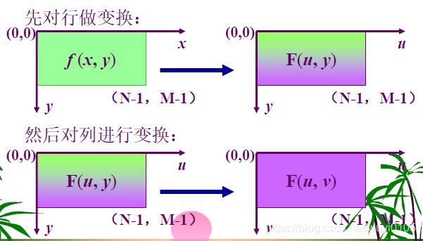 二维离散傅里叶转化为两次一维处理