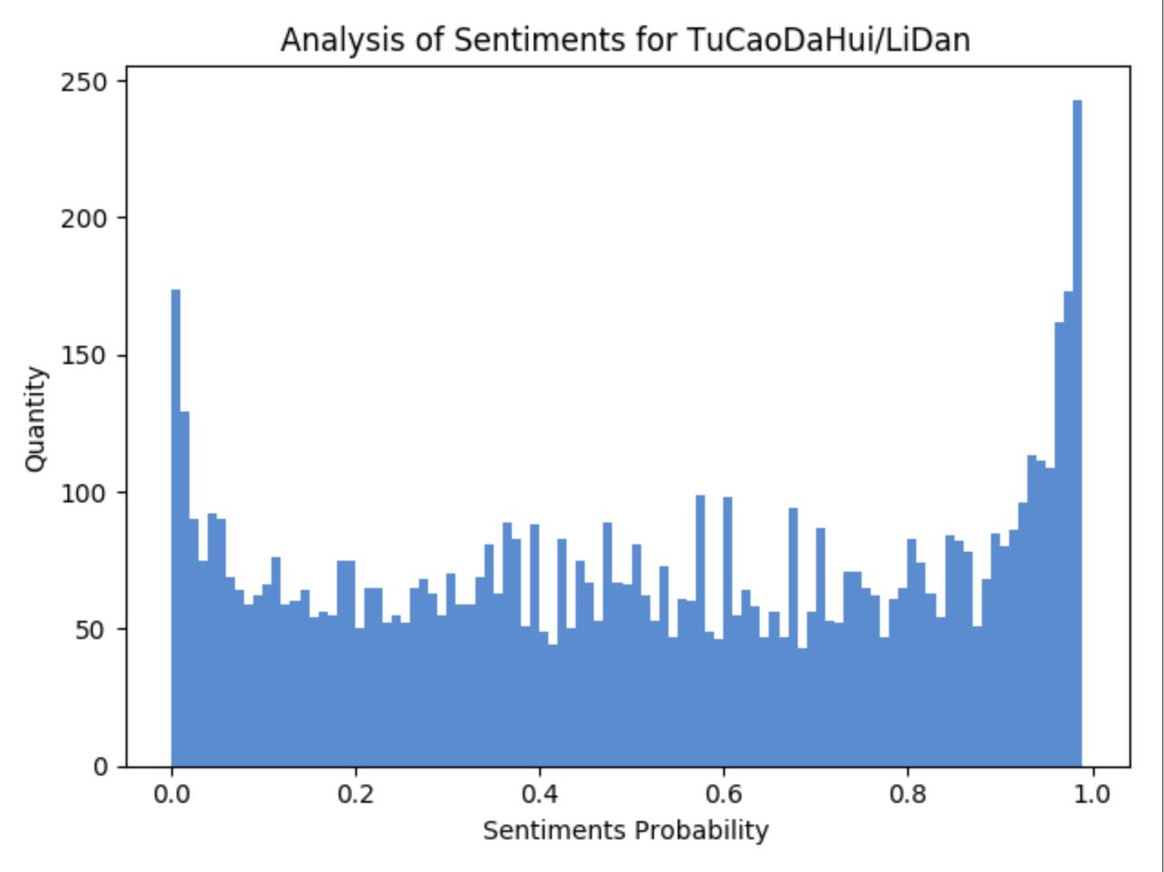 李诞所有数据的情感分析