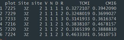 像这样的数据排列有plot,Site,site,V,N,D,R