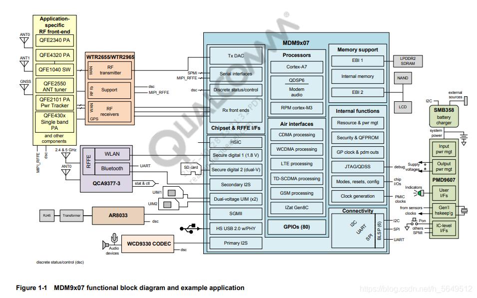 高通MDM9X07_MDM8207_MDM9628 芯片手册使用介绍- h_5649512的博客- CSDN博客