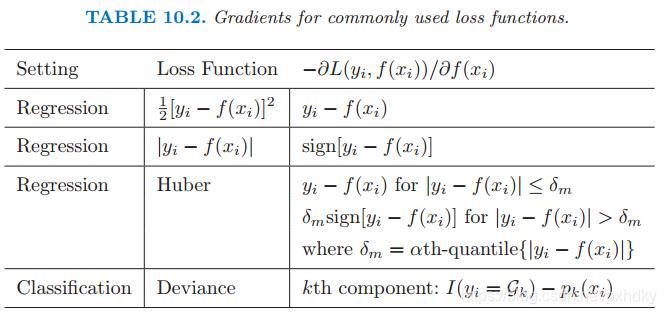 GBDT常用损失函数列表