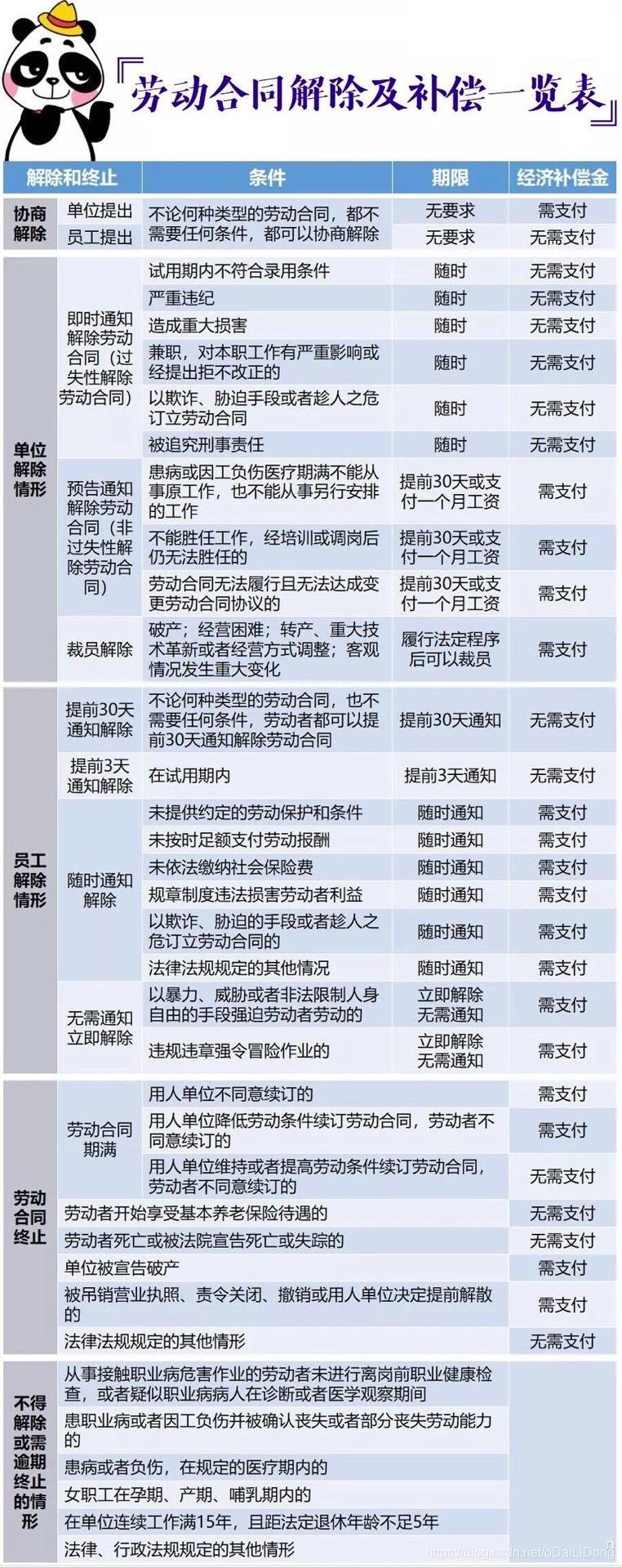 劳动合同解除及补偿一览表