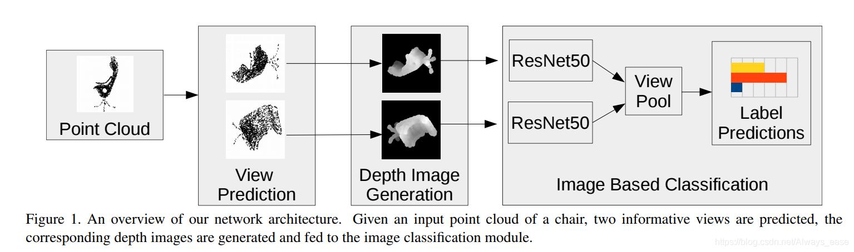 论文研读】A Network Architecture for Point Cloud Classification via