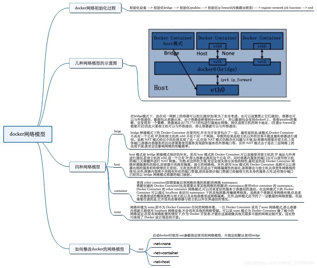 docker网络模型