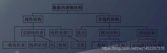 图1-1 数据的逻辑结构分类图