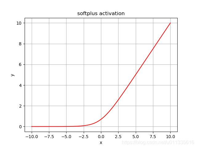 softplus函数图像