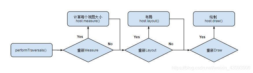 View树的绘制流程