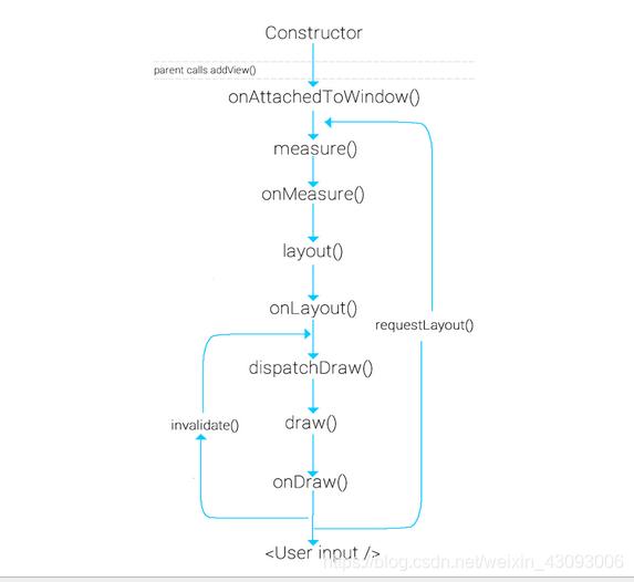 函数调用链