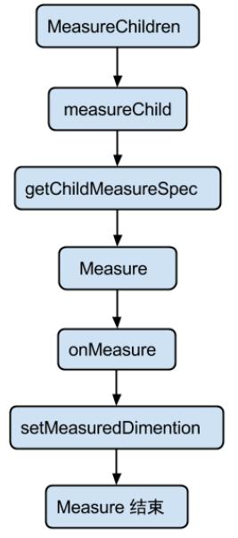 ViewGroup_measure