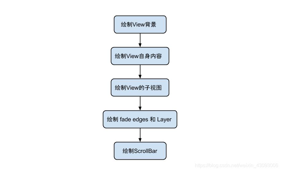绘制流程图