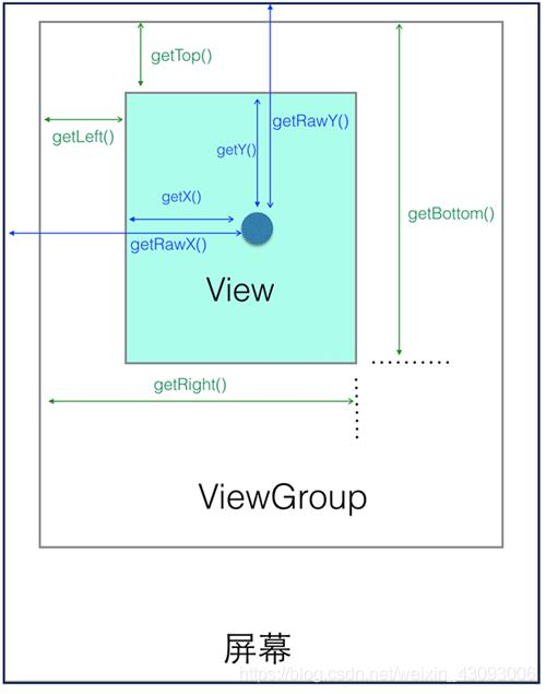 视图坐标系