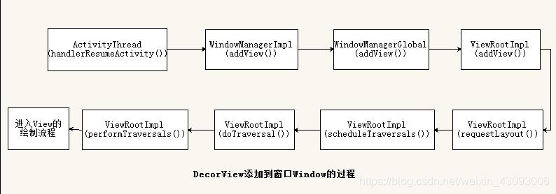 DecorView添加到窗口window的过程