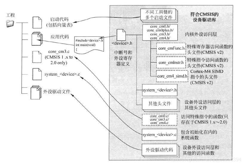基于CMSIS创建典型STM32F4工程- ChesterChai的博客- CSDN博客